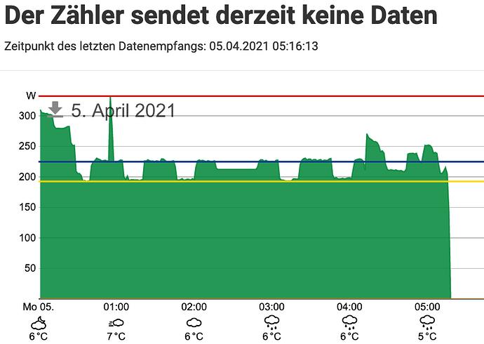 Screenshot_2021-04-07%20207%20W%20-%20Verbrauch