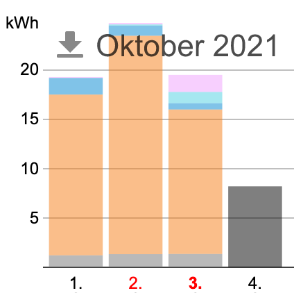 Screenshot 2021-10-04 at 18-50-07 414 W – Verbrauch