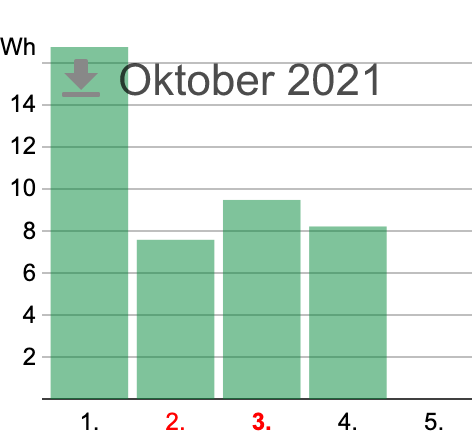 Screenshot 2021-10-04 at 18-49-36 197 W – Verbrauch